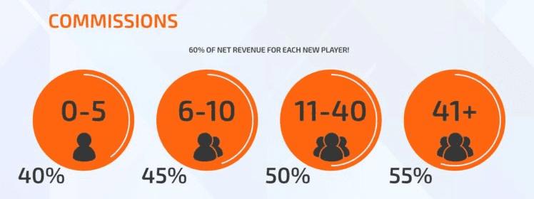 Размер Revshare для партнёров Плей Аттак.
